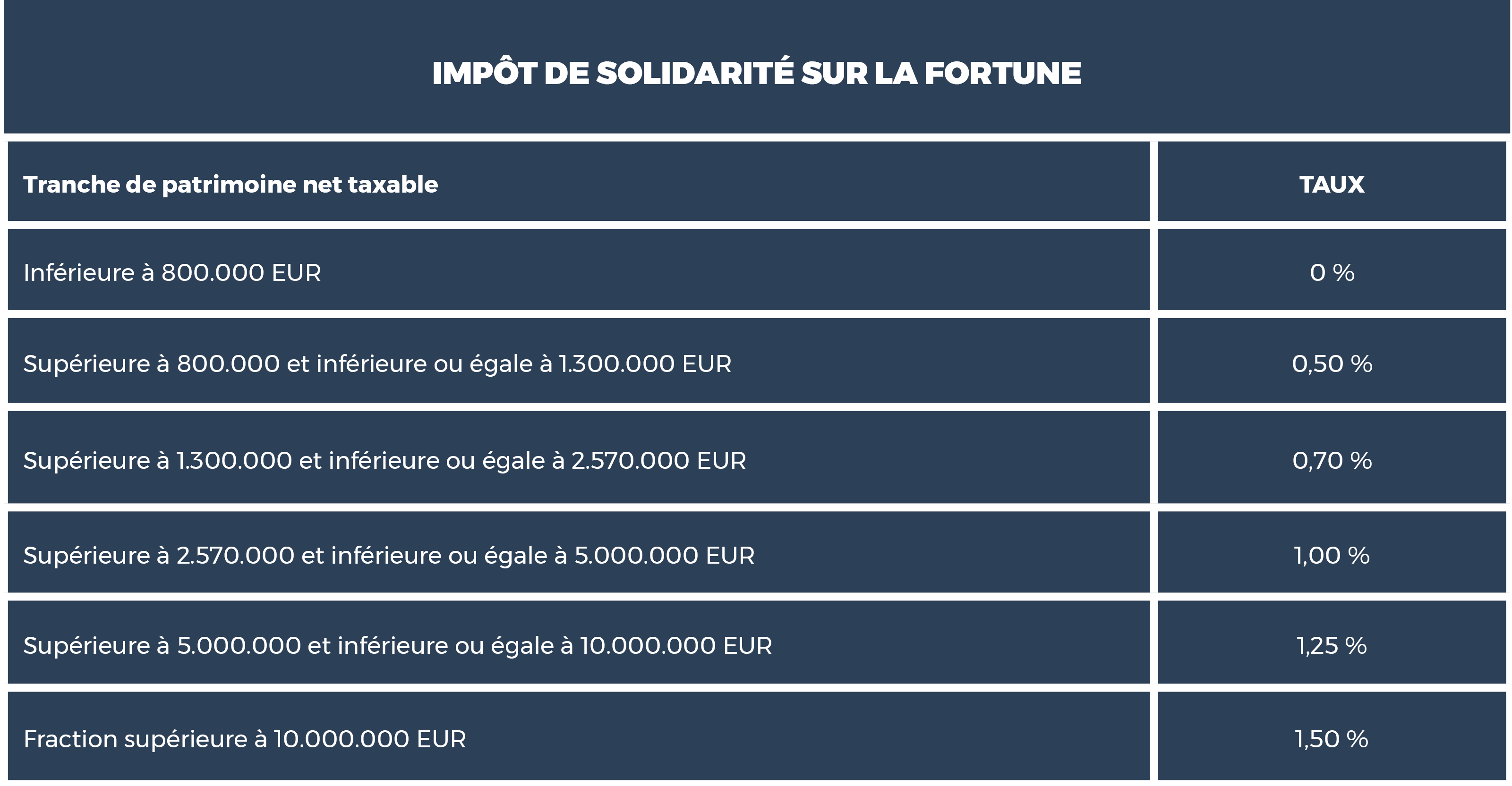 Comment se calcule IFI