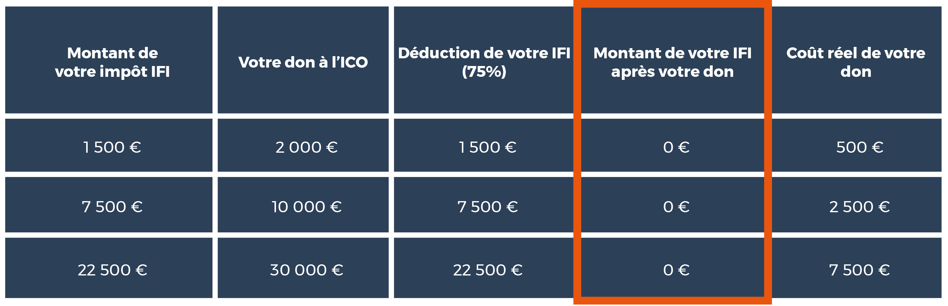 Déductions IFI